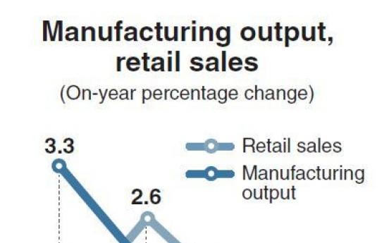 Korean economy's recovery weakening