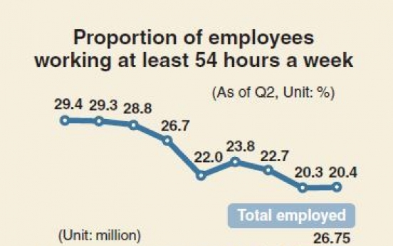 [Monitor] Koreans continue to overwork