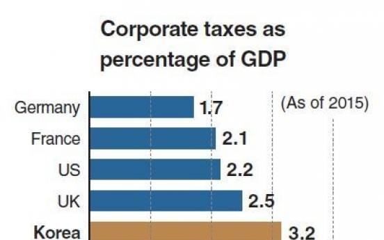Corporate tax hike contradicts global trend