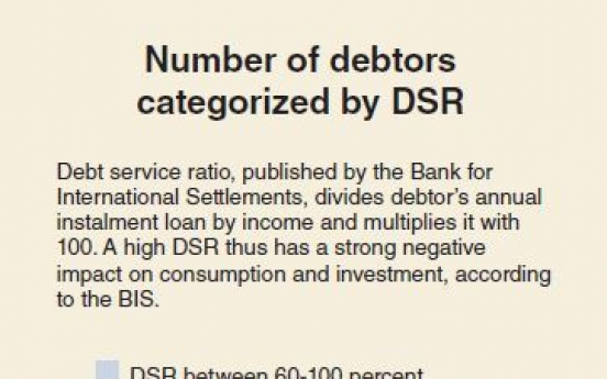 [Monitor] Heavy debtors on the rise