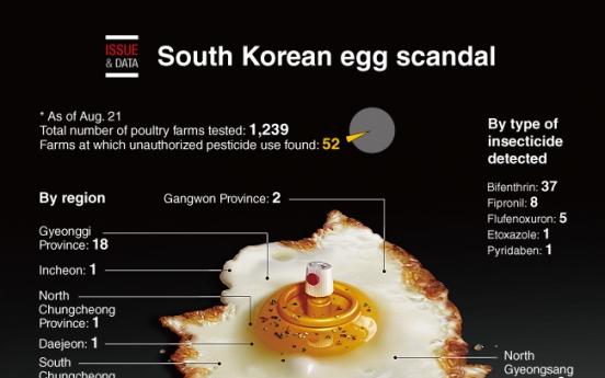 [Graphic News] South Korean egg scandal