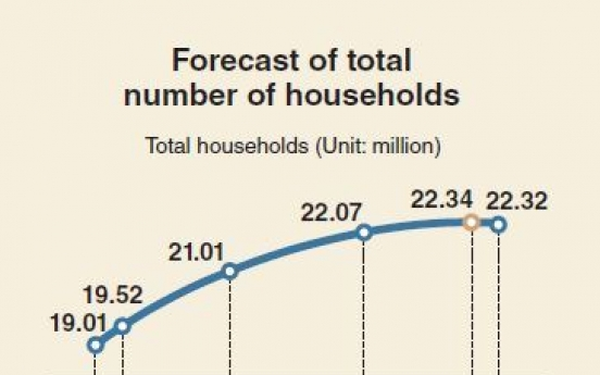 [Monitor] Number of households to decline from 2043