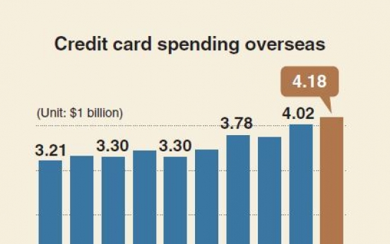 [Monitor] Koreans' overseas card spending hits record high