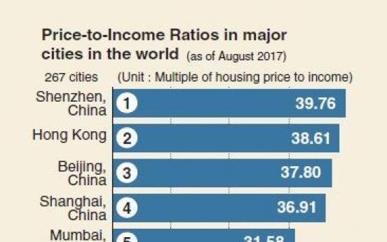 [Monitor] Seoul's housing price lower than Beijing, Tokyo, Singapore