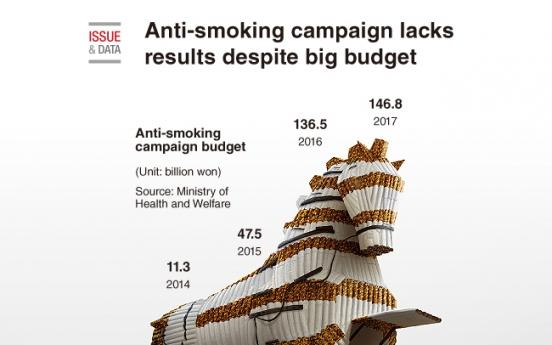 [Graphic News] Anti-smoking campaign lacks results despite big budget