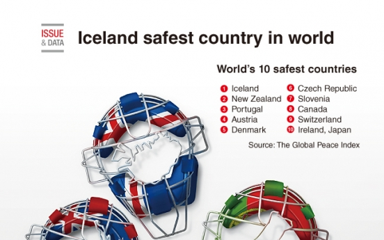 [Graphic News] Iceland safest country in world