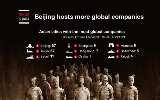 [Graphic News] Beijing hosts more global companies