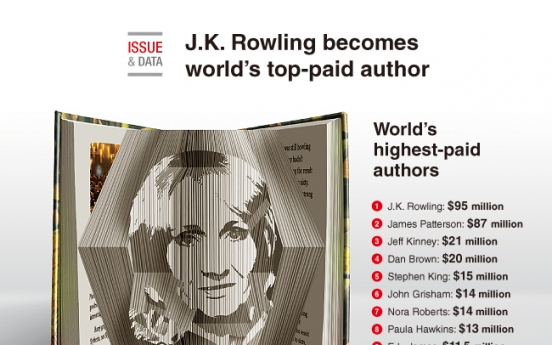[Graphic News] J.K. Rowling becomes world's top-paid author