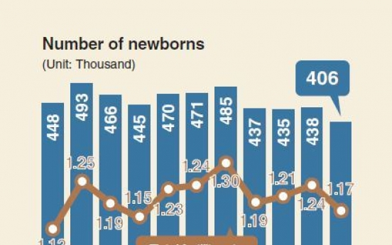 [Monitor] Korea's fertility rate drops to 7-year low