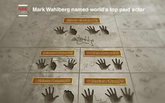 [Graphic News] Mark Wahlberg named world's top paid actor