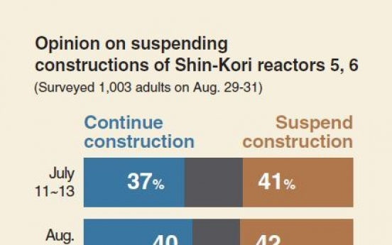 [Monitor] Public split on suspension of nuclear reactors