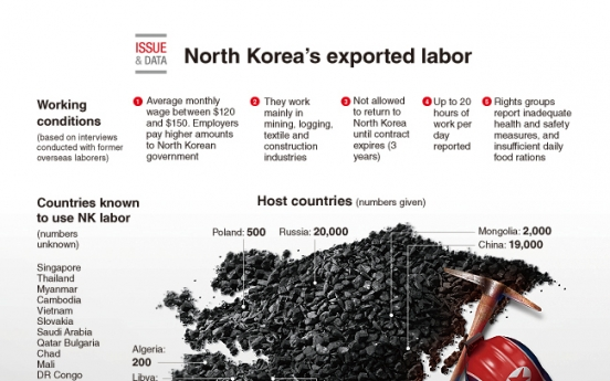 [Graphic News] North Korea's exported labor