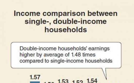 [Monitor] Income gap between single-, doouble-income households narrows