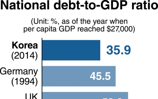 Korea's fiscal soundness on shaky ground