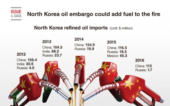[Graphic News] North Korea oil embargo could add fuel to the fire