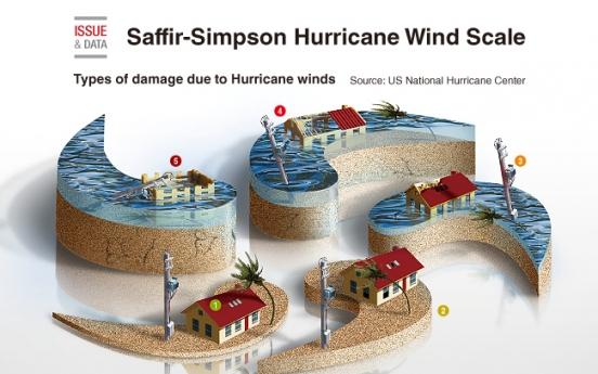 [Graphic News] Saffir-Simpson Hurricane Wind Scale