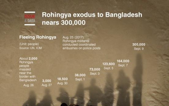 [Graphic News] Rohingya exodus to Bangladesh nears 300,000
