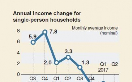[Monitor] Single-person households' income drop