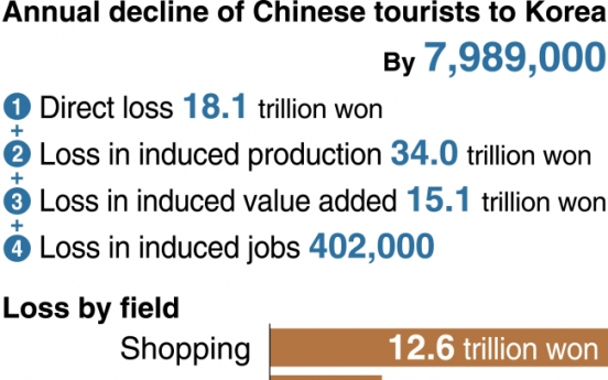 [Monitor] Losses from drop in Chinese tourists amount to W81.6tr