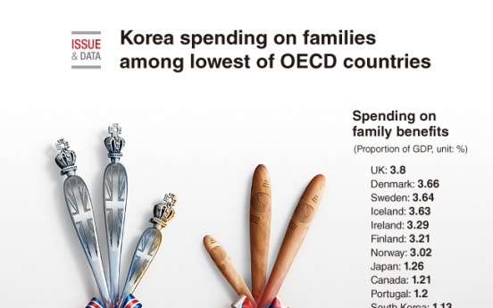 [Graphic News] Korea spending on families among lowest of OECD countries
