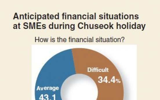 [Monitor] SMEs anticipate financial problems during Chuseok