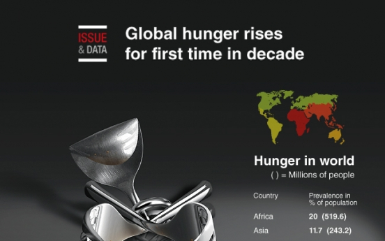 [Graphic News] Global hunger rises for first time in decade