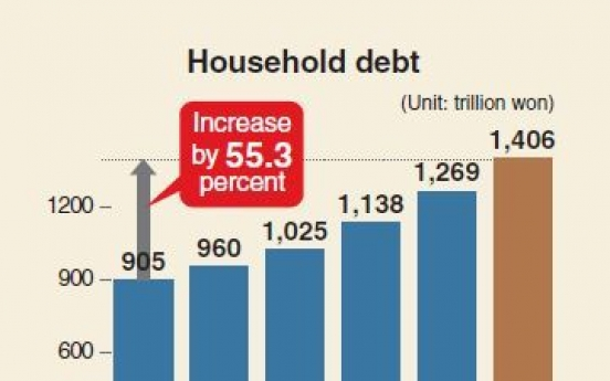 [Monitor] Household debt surges 55.3% in 5 years