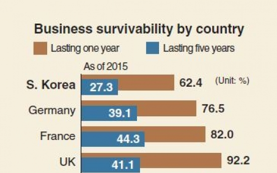 [Monitor] Businesses in Korea show low survivability