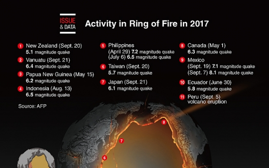 [Graphic News] Ring of Fire