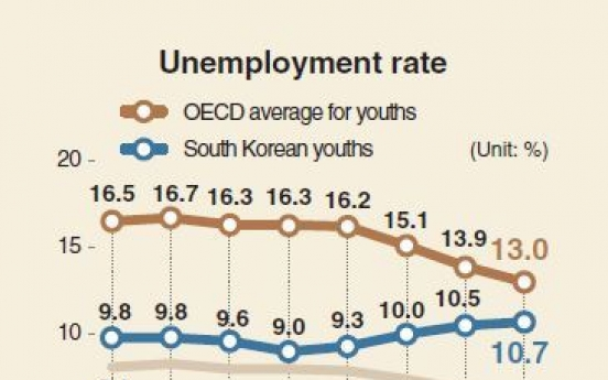 [Monitor] Youth unemployment worse than during financial crisis