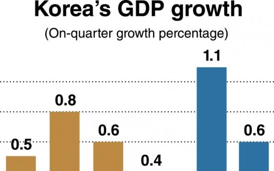 Additional stimulus mulled to bolster weakening economy