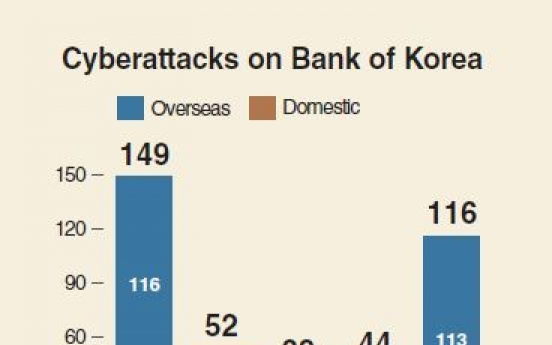 [Monitor] BOK consistently exposed to cyber attacks