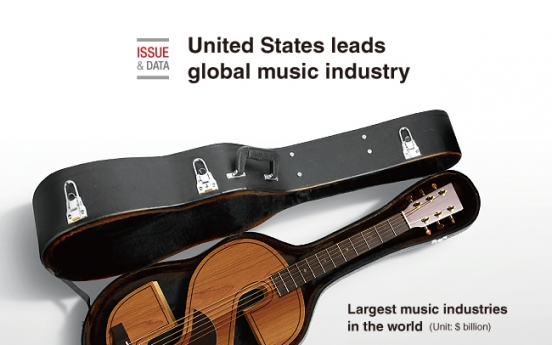 [Graphic News] United States leads global music industry