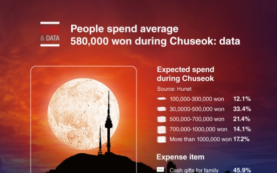 [Graphic News] People spend average 580,000 won during Chuseok: data