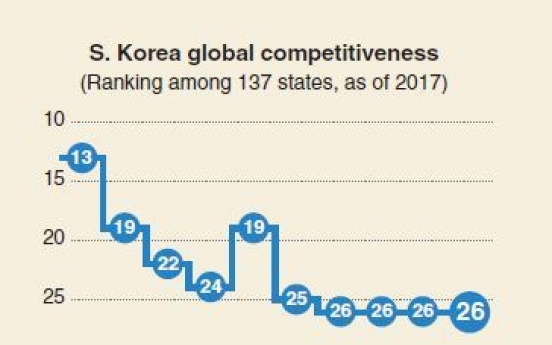 [Monitor] S. Korea ranks 26th in global competitiveness: WEF report