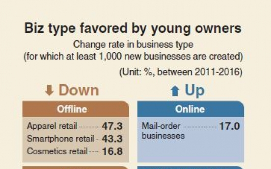 [Monitor] 1 in 5 new businesses opened by young entrepreneurs