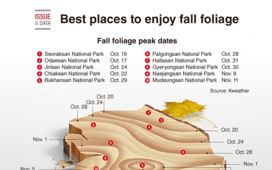 [Graphic News] Best places to enjoy fall foliage