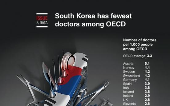 [Graphic News] S. Korea has fewest doctors among OECD