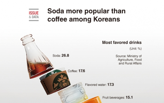 [Graphic News] Soda more popular than coffee among Koreans