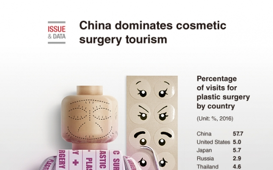[Graphic News] China dominates cosmetic surgery tourism