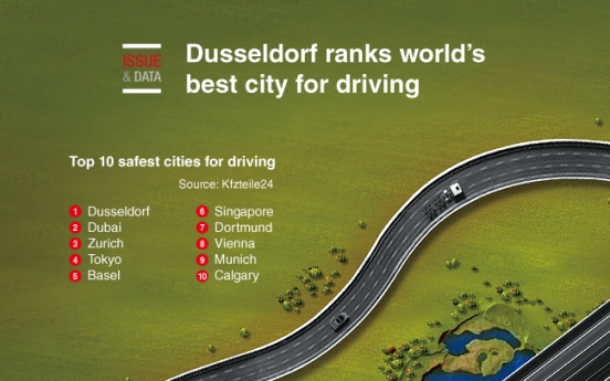 [Graphic News] Dusseldorf ranks world's best city for driving