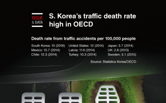 [Graphic News] S. Korea's traffic death rate high in OECD