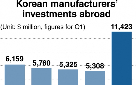 Investment abroad soars amid domestic slump
