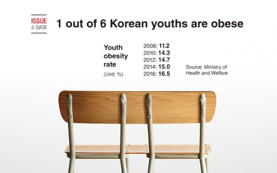 [Graphic News] 1 out of 6 Korean youths are obese