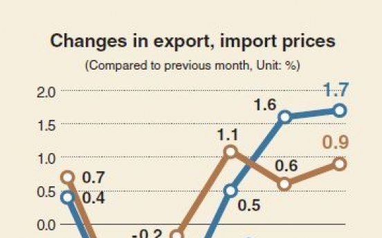 [Monitor] South Korea's export prices inch up