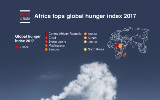 [Graphic News] Africa tops global hunger index 2017
