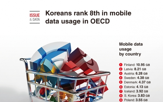 [Graphic News] Koreans rank 8th in mobile data usage in OECD