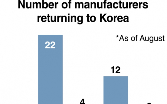 Korea's reshoring policy far from effective