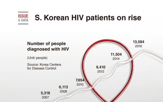 [Graphic News] S. Korean HIV patients on rise