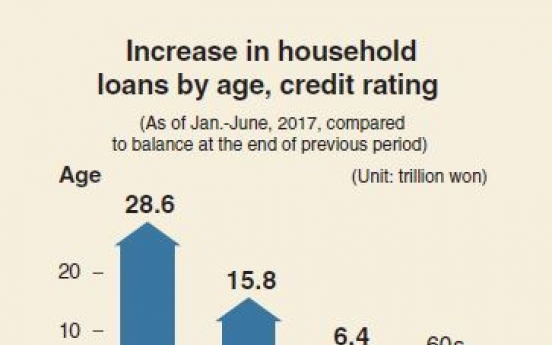 [Monitor] Younger generation taking out more loans